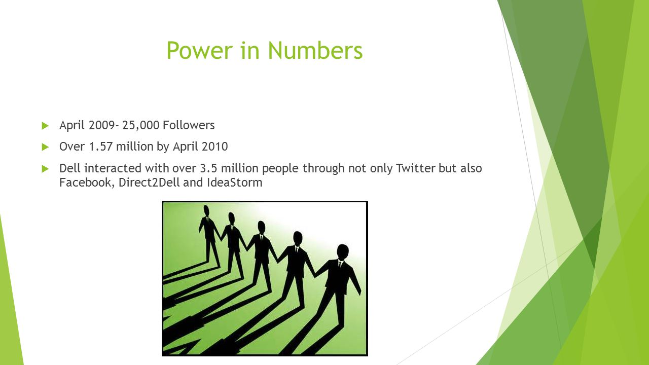 Power in Numbers  April 2009- 25,000 Followers  Over 1.57 million by April 2010  Dell interacted with over 3.5 million people through not only Twit