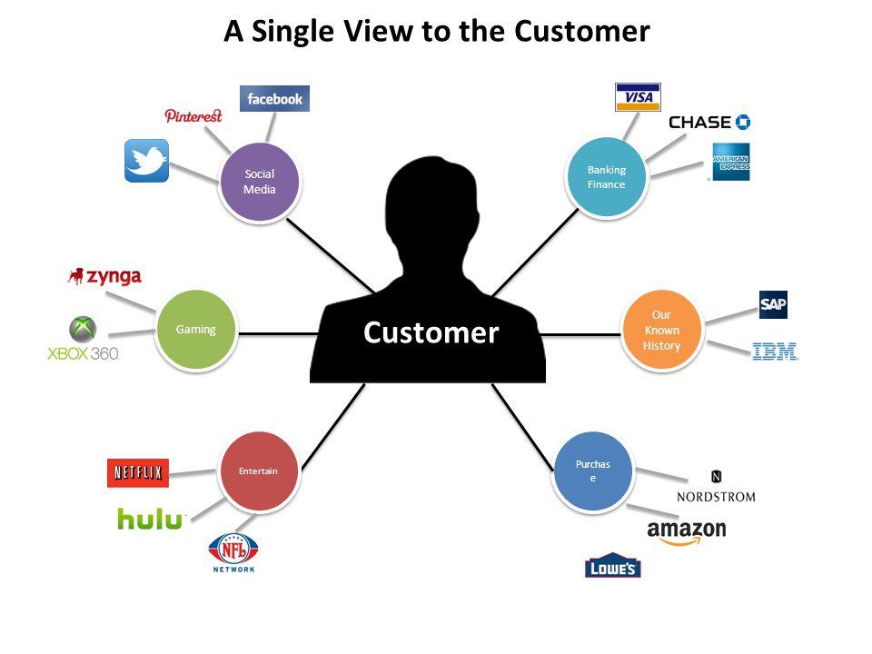 A Single View to the Customer Customer Social Media Gaming Entertain Banking Finance Banking Finance Our Known History Our Known History Purchas e