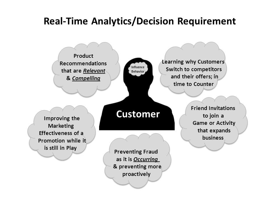 Real-Time Analytics/Decision Requirement Customer Influence Behavior Product Recommendations that are Relevant & Compelling Friend Invitations to join