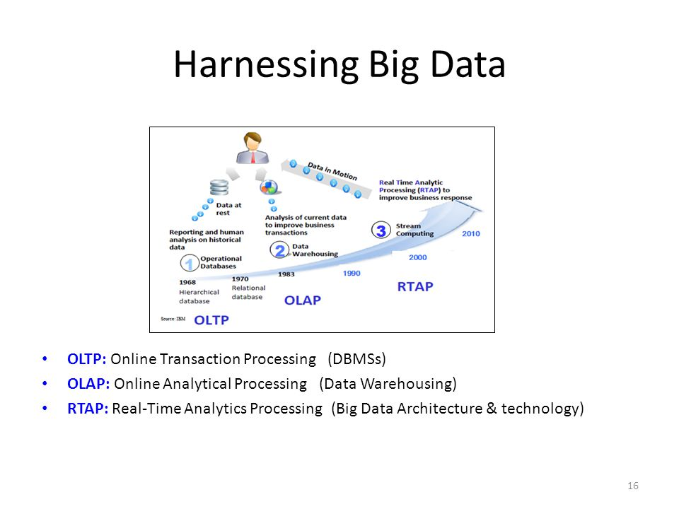 Harnessing Big Data OLTP: Online Transaction Processing (DBMSs) OLAP: Online Analytical Processing (Data Warehousing) RTAP: Real-Time Analytics Proces