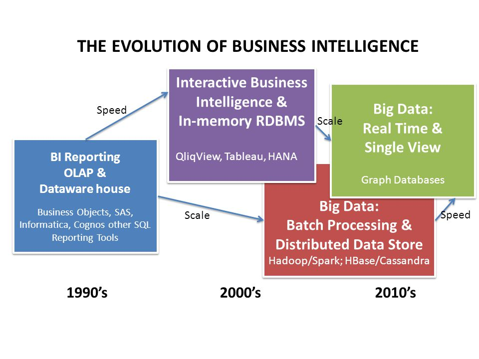 Big Data: Batch Processing & Distributed Data Store Hadoop/Spark; HBase/Cassandra Big Data: Batch Processing & Distributed Data Store Hadoop/Spark; HB