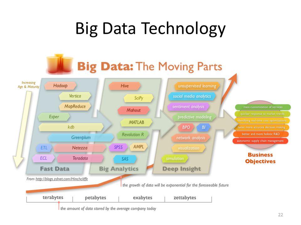 Big Data Technology 22