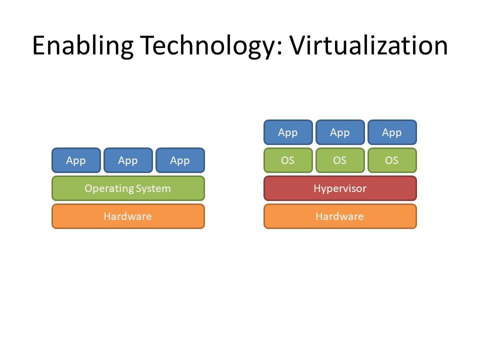 Enabling Technology: Virtualization Hardware Operating System App Traditional Stack Hardware OS App Hypervisor OS Virtualized Stack