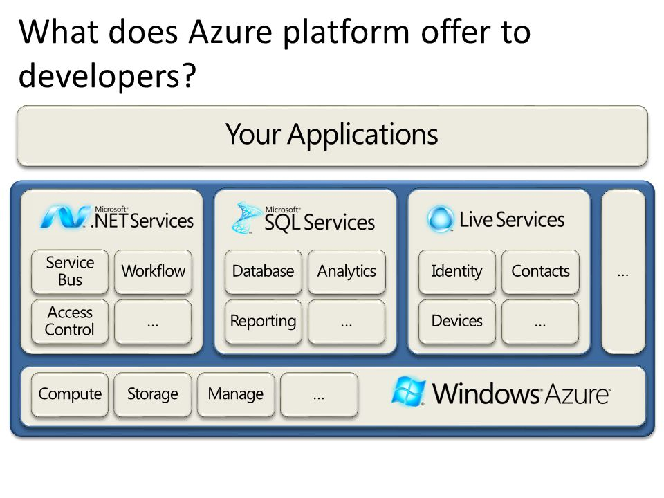 What does Azure platform offer to developers?