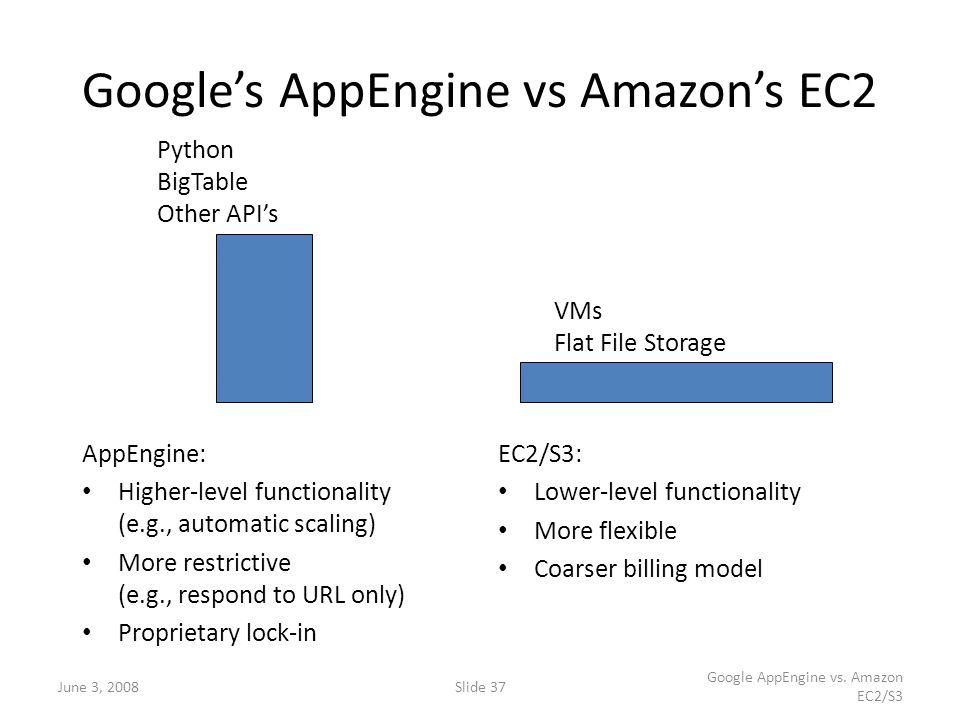 June 3, 2008Slide 37 Google AppEngine vs. Amazon EC2/S3 Google's AppEngine vs Amazon's EC2 AppEngine: Higher-level functionality (e.g., automatic scal