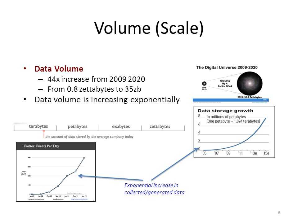 Volume (Scale) Data Volume – 44x increase from 2009 2020 – From 0.8 zettabytes to 35zb Data volume is increasing exponentially 6 Exponential increase