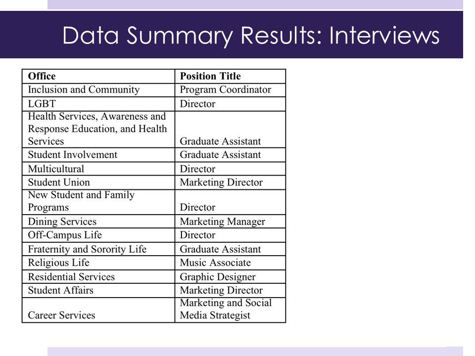 Data Summary Results: Interviews