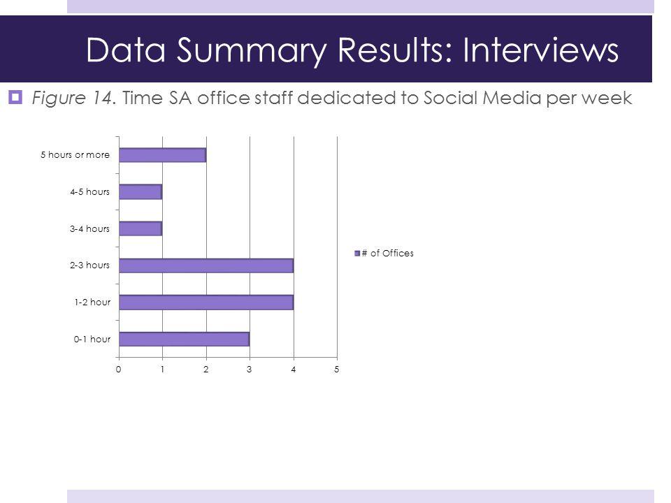  Figure 14. Time SA office staff dedicated to Social Media per week