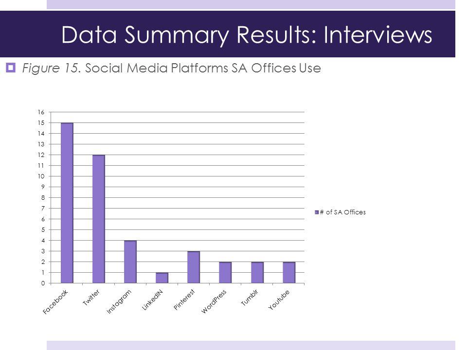 Data Summary Results: Interviews  Figure 15. Social Media Platforms SA Offices Use