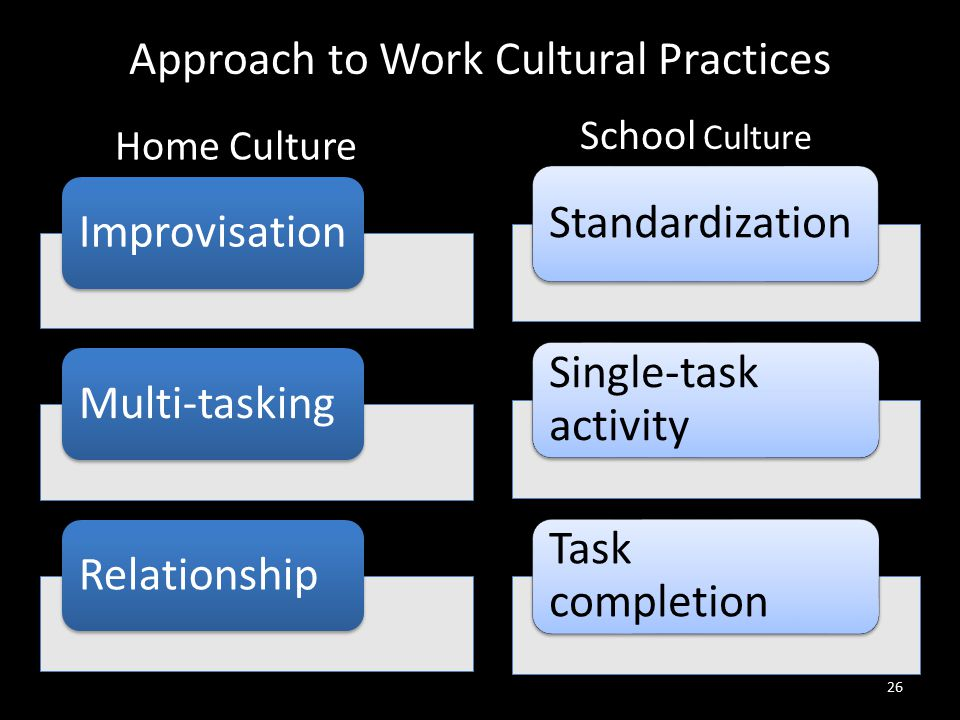 26 ImprovisationMulti-taskingRelationship Standardization Single-task activity Task completion Home Culture School Culture Approach to Work Cultural Practices