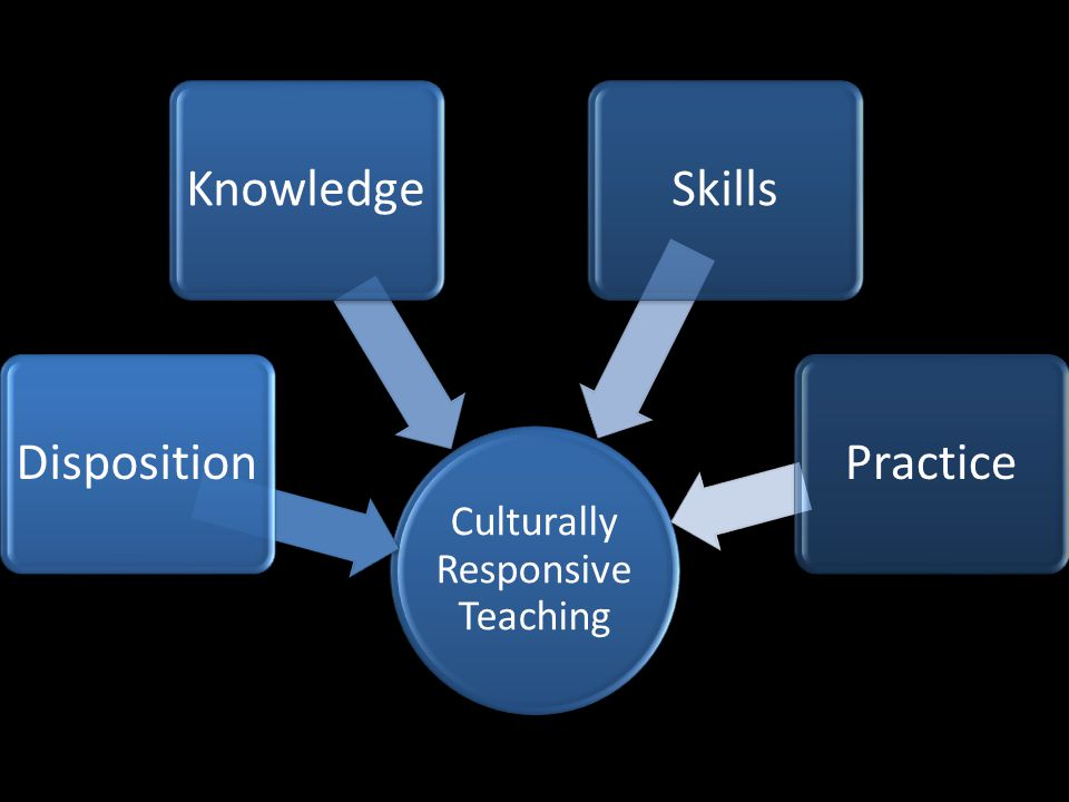 Culturally Responsive Teaching DispositionKnowledgeSkillsPractice