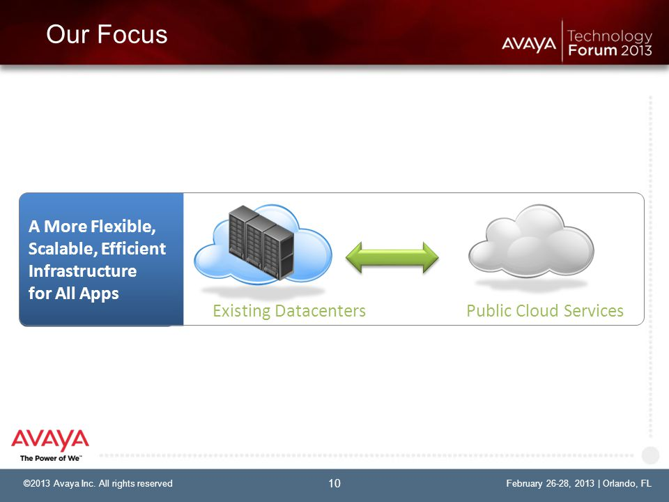 ©2013 Avaya Inc. All rights reservedFebruary 26-28, 2013 | Orlando, FL©2013 Avaya Inc.