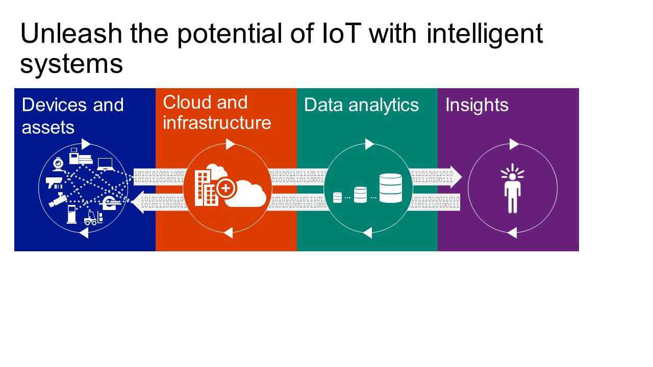 Unleash the potential of IoT with intelligent systems InsightsData analytics Cloud and infrastructure Devices and assets 1010101001100011010101011101001101010101010011011101111011100101010000110101010111010011010 1010111010011101010101011010011010101010101001101100010101111010011101010101011011110100111 1010101001100011010101011101001101010101010011011101111011100101010000110101010111010011010 1010111010011101010101011010011010101010101001101100010101111010011101010101011011110100111