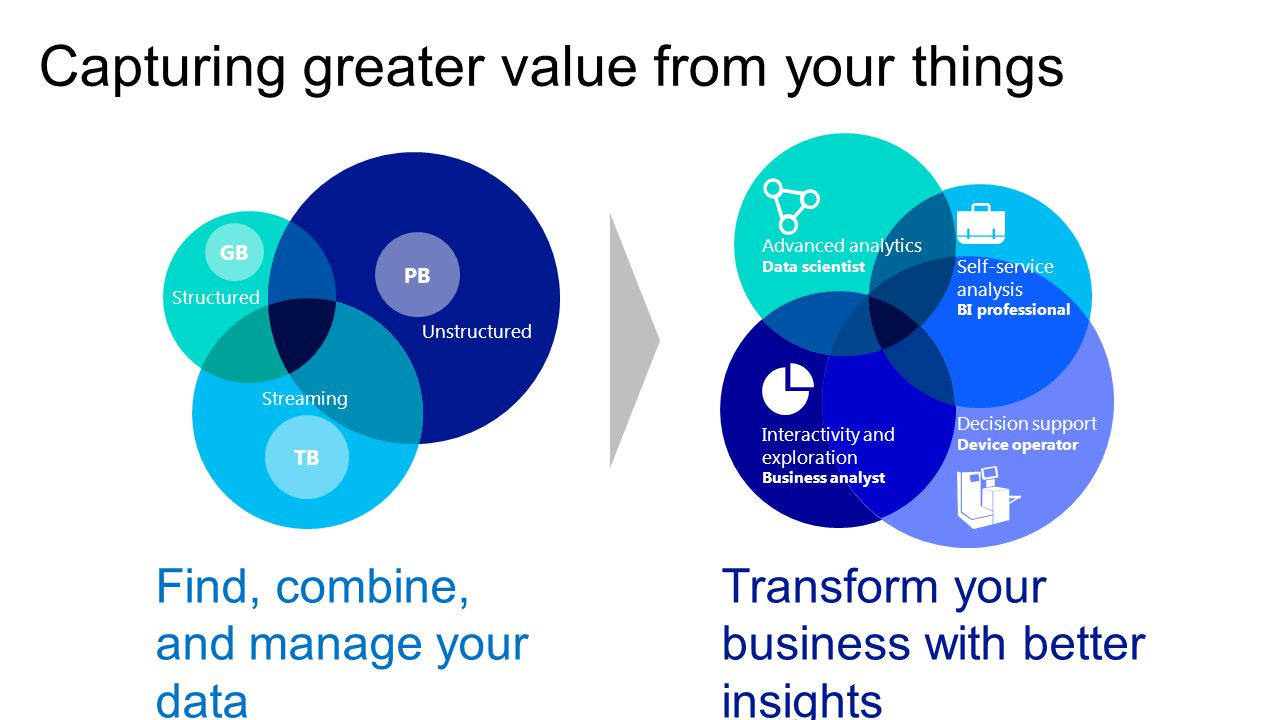 Capturing greater value from your things Find, combine, and manage your data Transform your business with better insights Unstructured Structured Streaming PB TB GB Advanced analytics Data scientist Interactivity and exploration Business analyst Self-service analysis BI professional Decision support Device operator