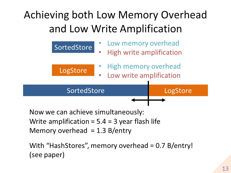 Achieving both Low Memory Overhead and Low Write Amplification 13 SortedStoreLogStore SortedStore LogStore Low memory overhead High write amplificatio
