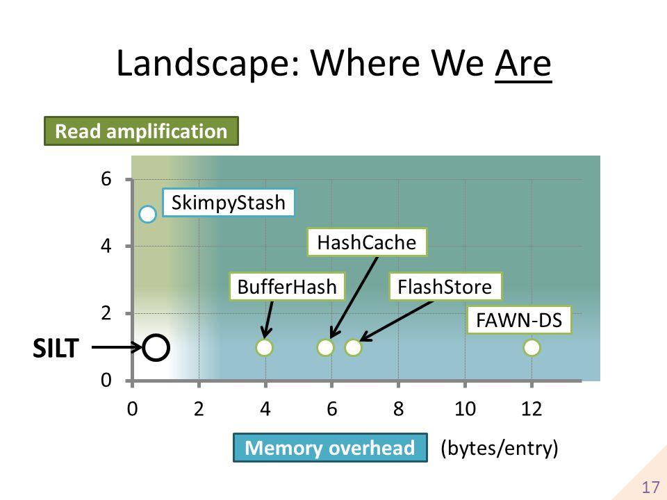 Landscape: Where We Are Read amplification Memory overhead (bytes/entry) FAWN-DS HashCache BufferHashFlashStore SkimpyStash 17 SILT