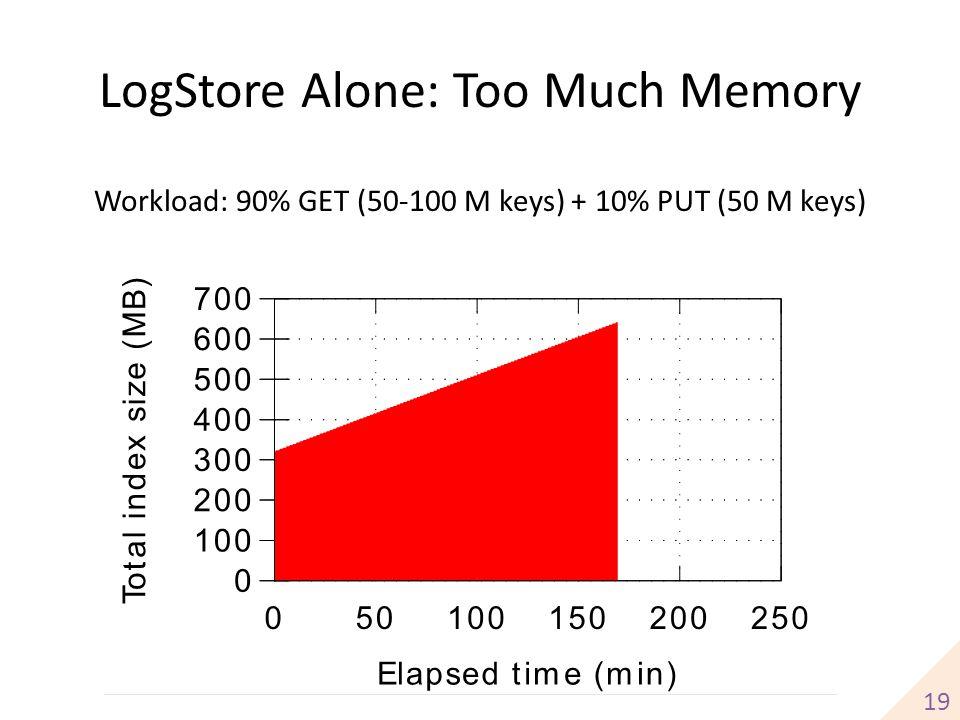 LogStore Alone: Too Much Memory 19 Workload: 90% GET (50-100 M keys) + 10% PUT (50 M keys)