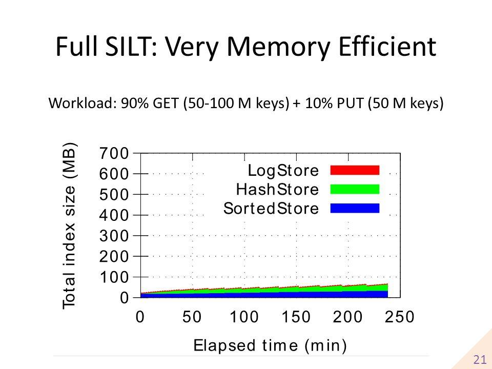 Full SILT: Very Memory Efficient 21 Workload: 90% GET (50-100 M keys) + 10% PUT (50 M keys)