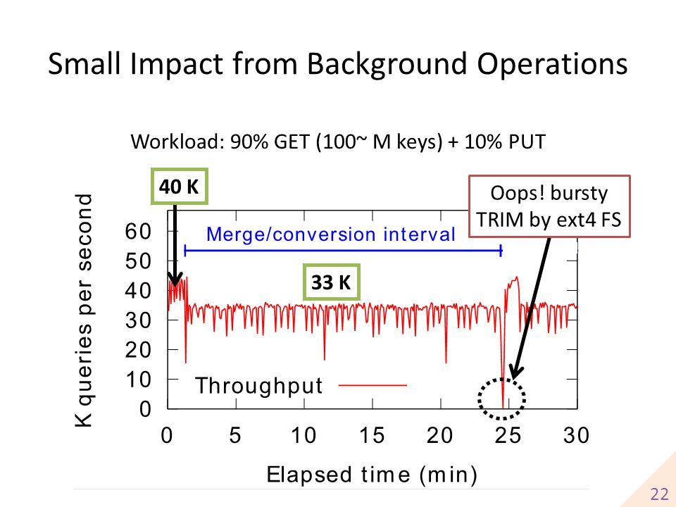 Small Impact from Background Operations 33 K 22 40 K Workload: 90% GET (100~ M keys) + 10% PUT Oops! bursty TRIM by ext4 FS