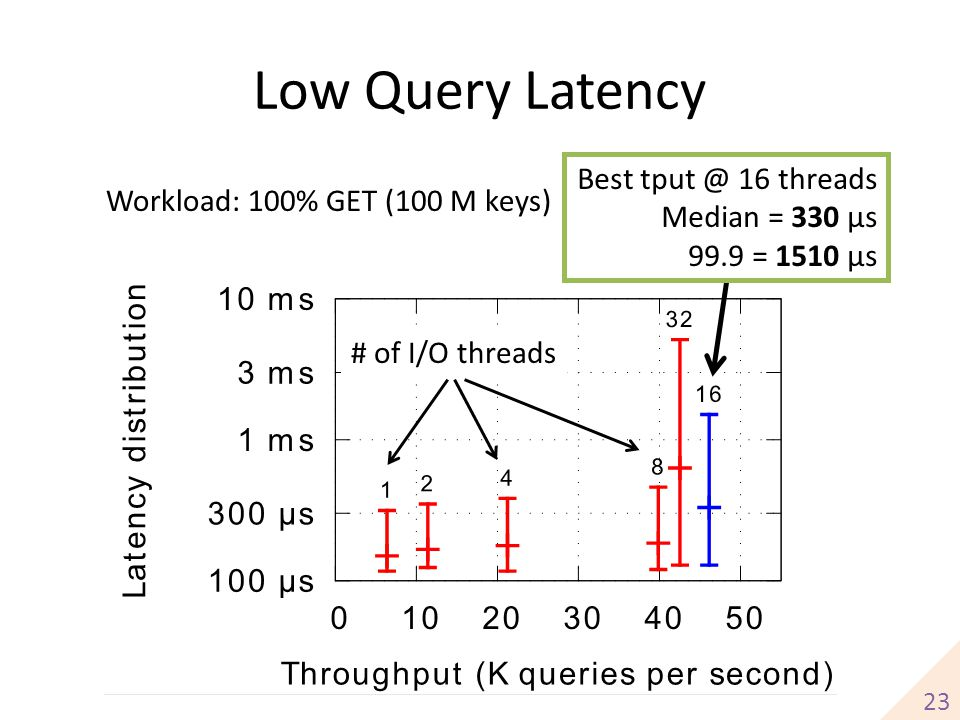 Low Query Latency 23 # of I/O threads Workload: 100% GET (100 M keys) Best tput @ 16 threads Median = 330 μs 99.9 = 1510 μs