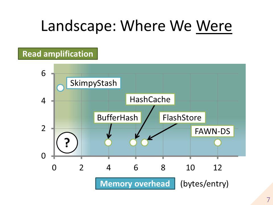 Landscape: Where We Were Read amplification Memory overhead (bytes/entry) FAWN-DS HashCache BufferHashFlashStore SkimpyStash 7 ?
