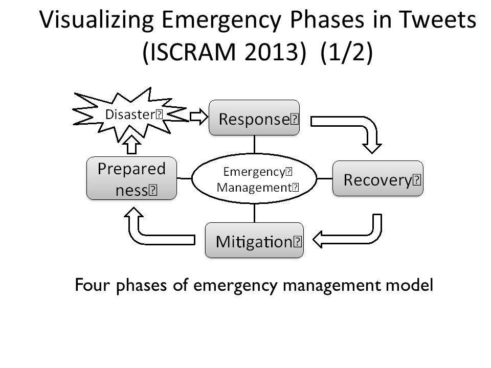 Visualizing Emergency Phases in Tweets (ISCRAM 2013) (1/2) Four phases of emergency management model