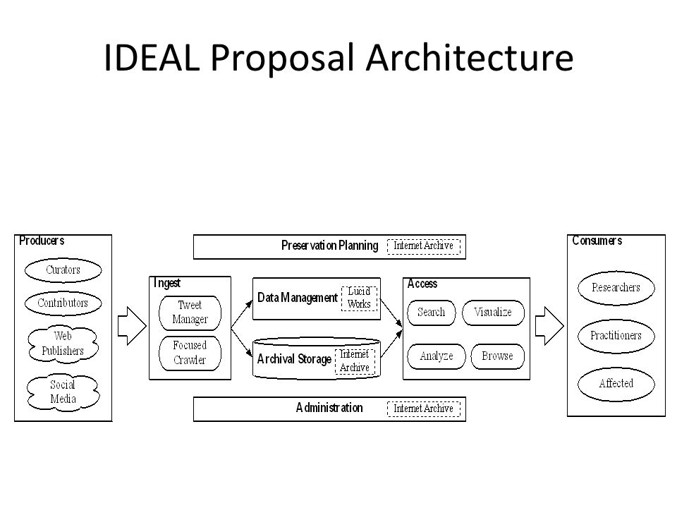 IDEAL Proposal Architecture