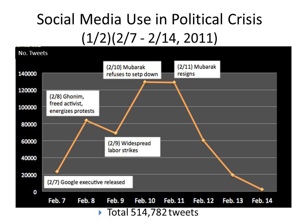 Social Media Use in Political Crisis (1/2)(2/7 - 2/14, 2011)  Total 514,782 tweets No. Tweets