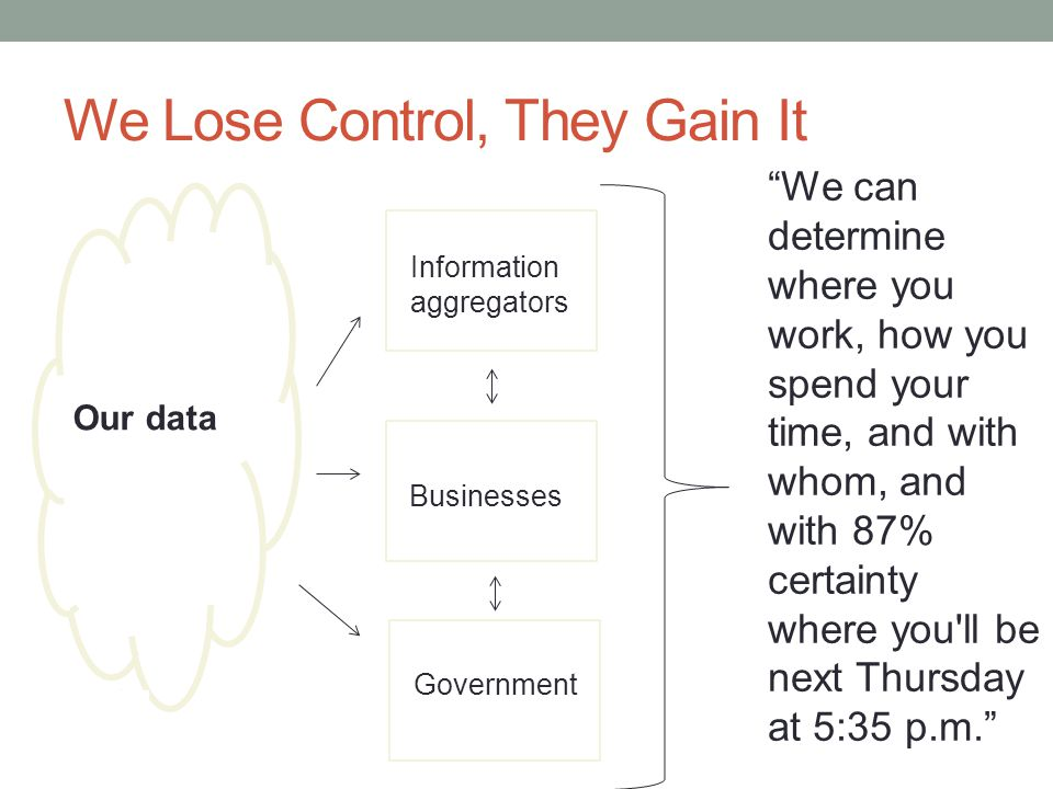 We Lose Control, They Gain It Information aggregators Businesses Government Our data We can determine where you work, how you spend your time, and with whom, and with 87% certainty where you ll be next Thursday at 5:35 p.m.