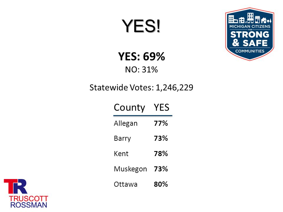 YES! Statewide Votes: 1,246,229 CountyYES Allegan77% Barry73% Kent78% Muskegon73% Ottawa80% YES: 69% NO: 31%
