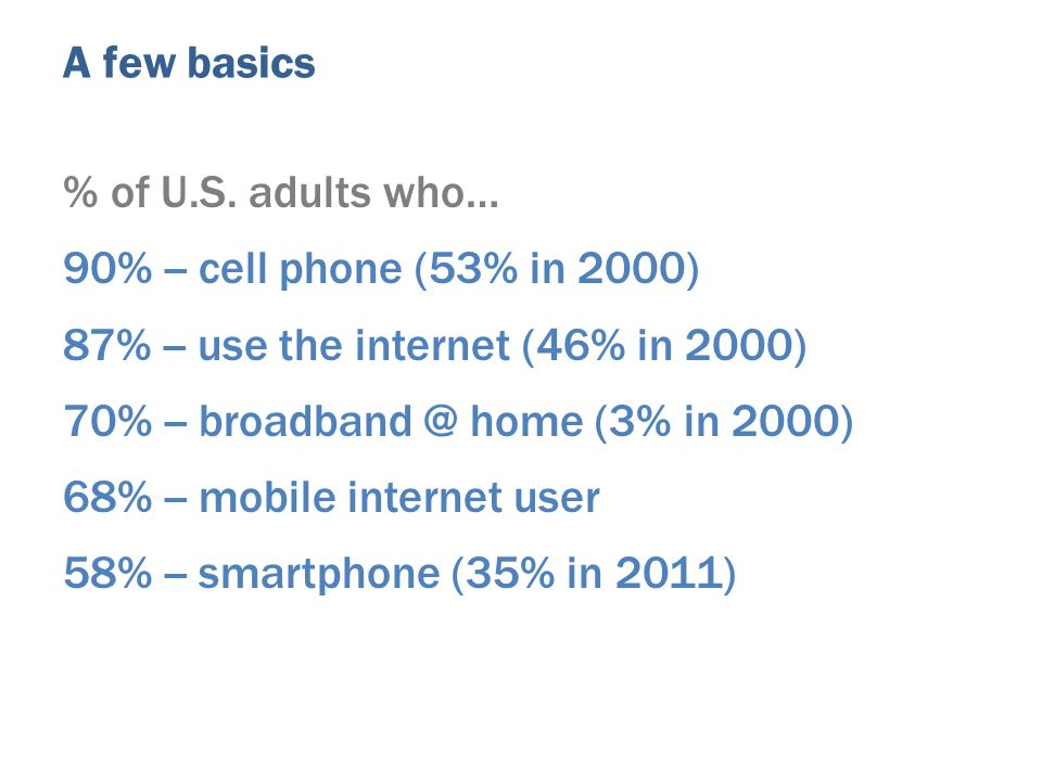% of U.S. adults who… 90% -- cell phone (53% in 2000) 87% -- use the internet (46% in 2000) 70% -- broadband @ home (3% in 2000) 68% -- mobile interne