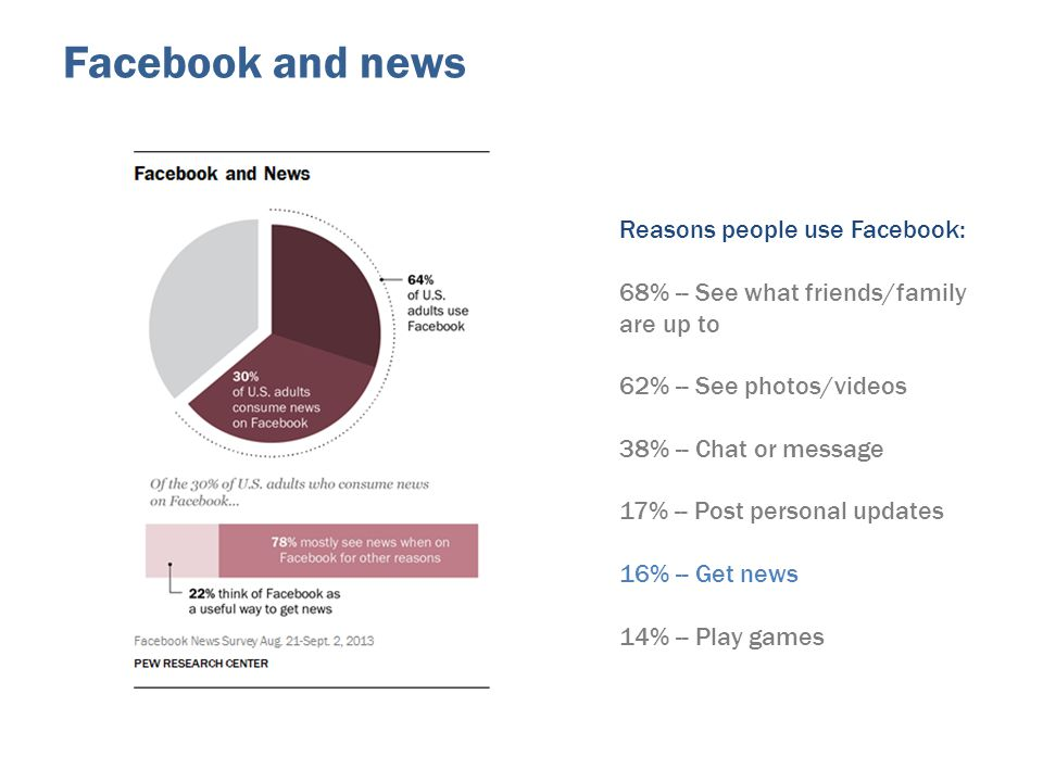 Facebook and news Reasons people use Facebook: 68% -- See what friends/family are up to 62% -- See photos/videos 38% -- Chat or message 17% -- Post pe