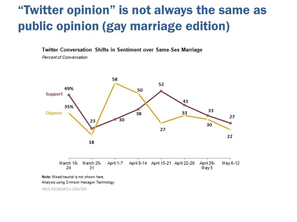 """Twitter opinion"" is not always the same as public opinion (gay marriage edition)"