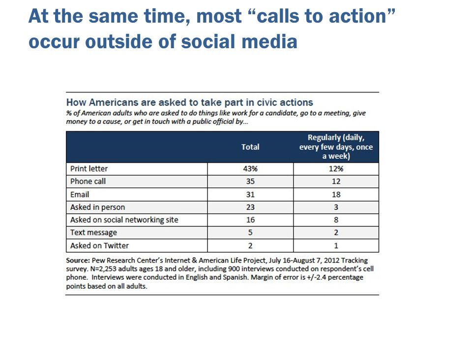 "At the same time, most ""calls to action"" occur outside of social media"