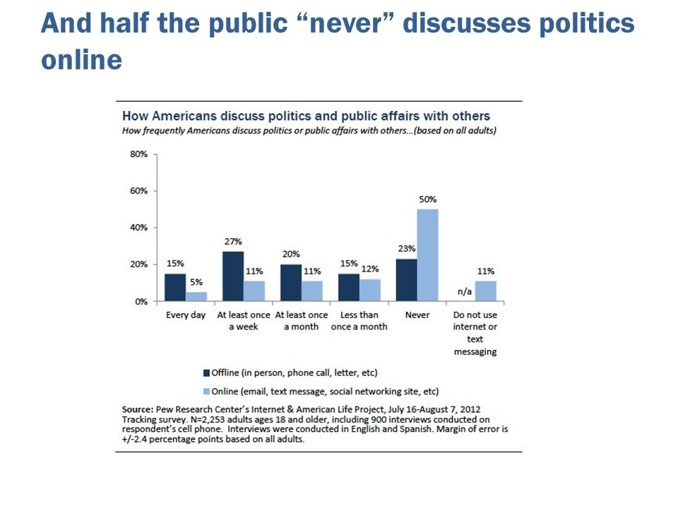 "And half the public ""never"" discusses politics online"