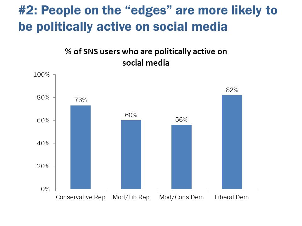 "#2: People on the ""edges"" are more likely to be politically active on social media"