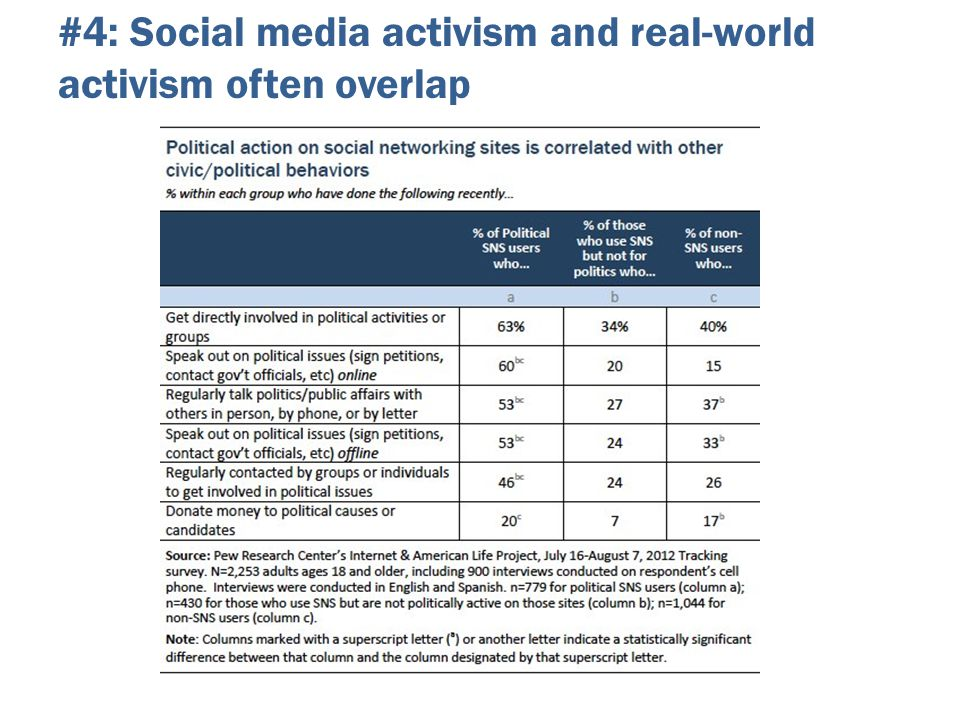#4: Social media activism and real-world activism often overlap