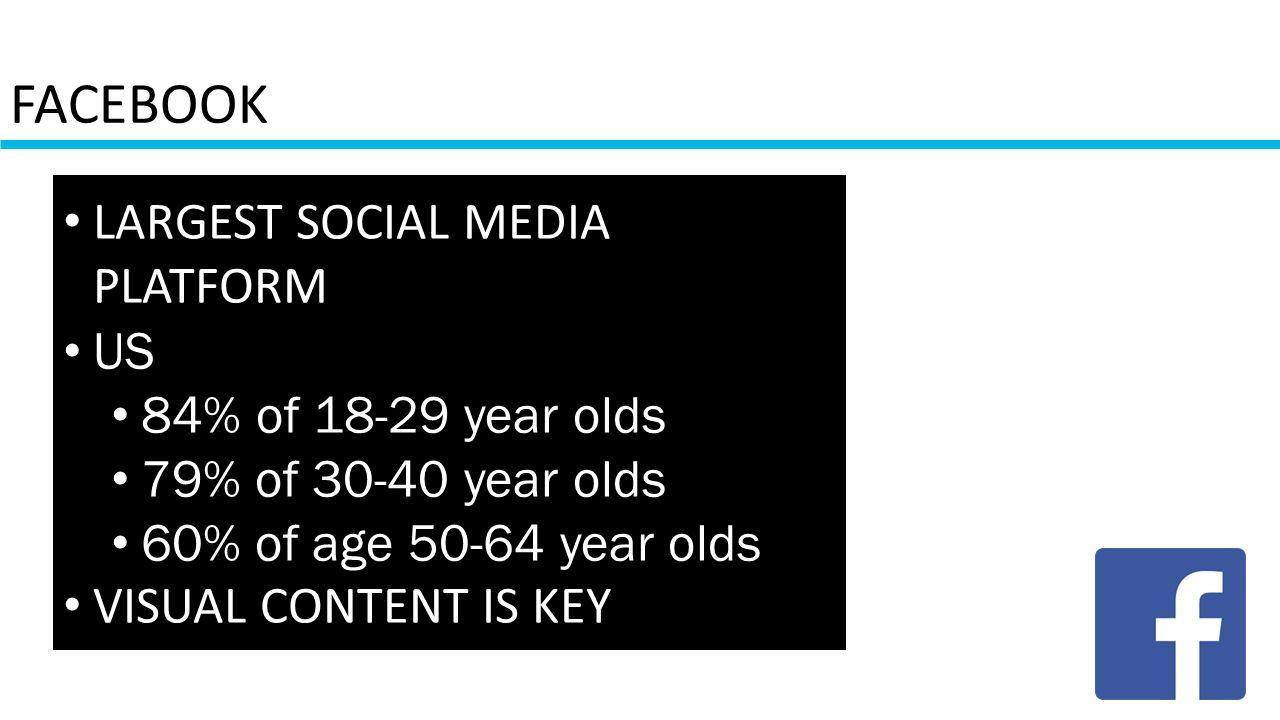 FACEBOOK LARGEST SOCIAL MEDIA PLATFORM US 84% of 18-29 year olds 79% of 30-40 year olds 60% of age 50-64 year olds VISUAL CONTENT IS KEY