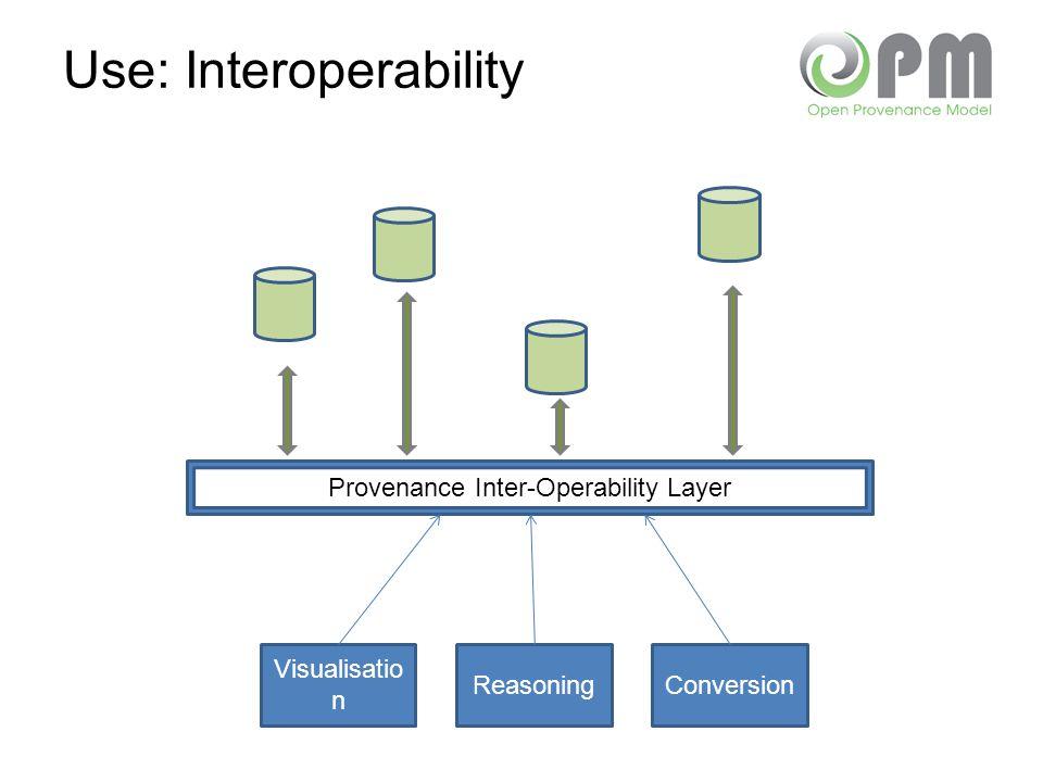 Use: Interoperability Provenance Inter-Operability Layer Visualisatio n ReasoningConversion