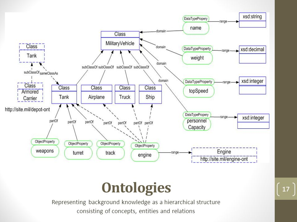 Ontologies Representing background knowledge as a hierarchical structure consisting of concepts, entities and relations 17
