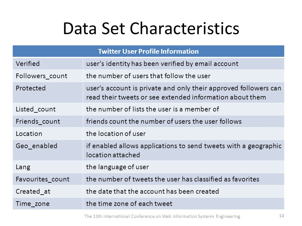Data Set Characteristics Twitter User Profile Information Verifieduser's identity has been verified by email account Followers_countthe number of users that follow the user Protecteduser s account is private and only their approved followers can read their tweets or see extended information about them Listed_countthe number of lists the user is a member of Friends_countfriends count the number of users the user follows Locationthe location of user Geo_enabledif enabled allows applications to send tweets with a geographic location attached Langthe language of user Favourites_countthe number of tweets the user has classified as favorites Created_atthe date that the account has been created Time_zonethe time zone of each tweet The 13th International Conference on Web Information Systems Engineering 14