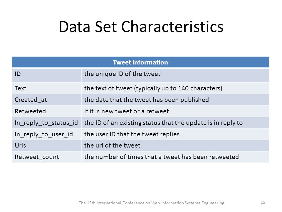 Data Set Characteristics Tweet Information IDthe unique ID of the tweet Textthe text of tweet (typically up to 140 characters) Created_atthe date that