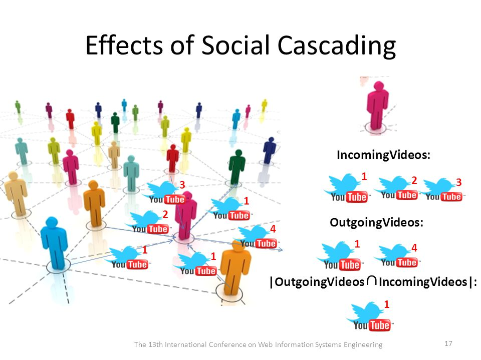 Effects of Social Cascading The 13th International Conference on Web Information Systems Engineering 17 23 1 IncomingVideos: 4 1 OutgoingVideos: 1 |OutgoingVideos ∩ IncomingVideos|: 213141