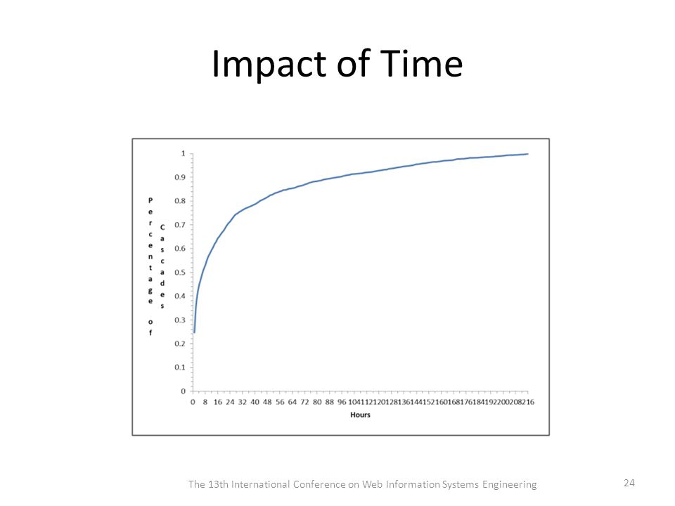 Impact of Time The 13th International Conference on Web Information Systems Engineering 24