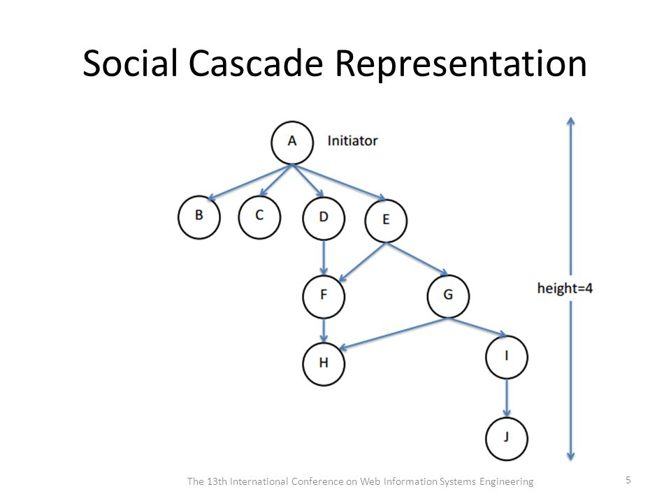 Social Cascade Representation The 13th International Conference on Web Information Systems Engineering 5