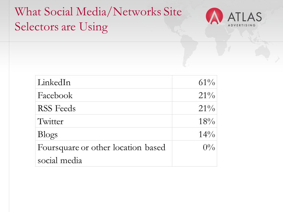 What Social Media/Networks Site Selectors are Using LinkedIn61% Facebook21% RSS Feeds21% Twitter 18% Blogs14% Foursquare or other location based social media 0%