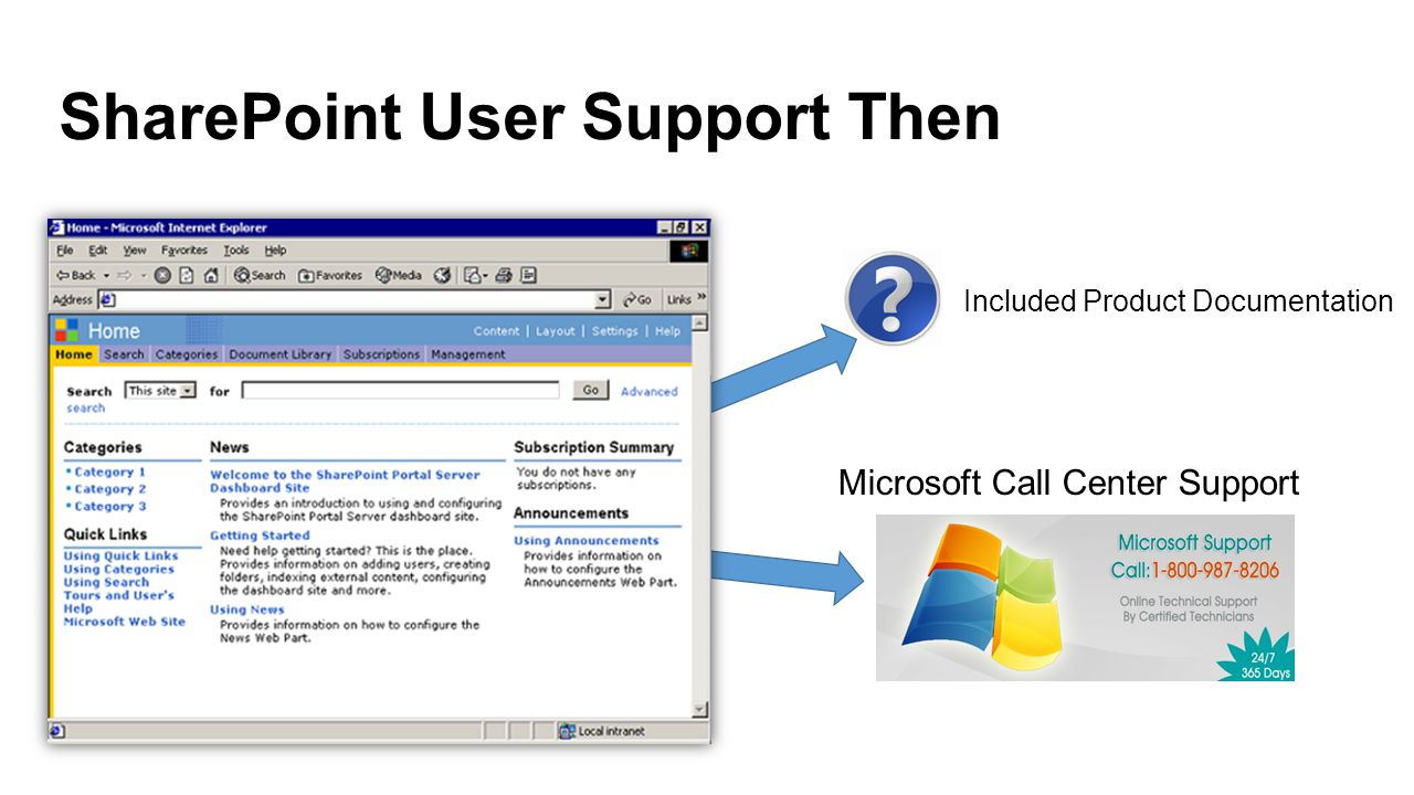 SharePoint User Support Then Included Product Documentation Microsoft Call Center Support