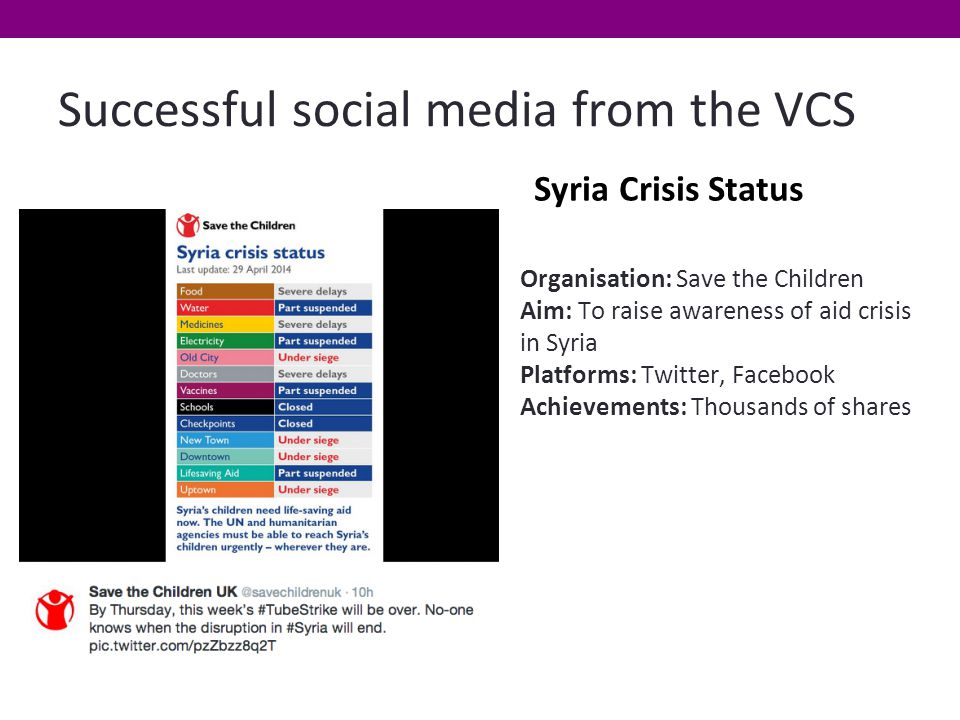 Successful social media from the VCS Syria Crisis Status Organisation: Save the Children Aim: To raise awareness of aid crisis in Syria Platforms: Twitter, Facebook Achievements: Thousands of shares