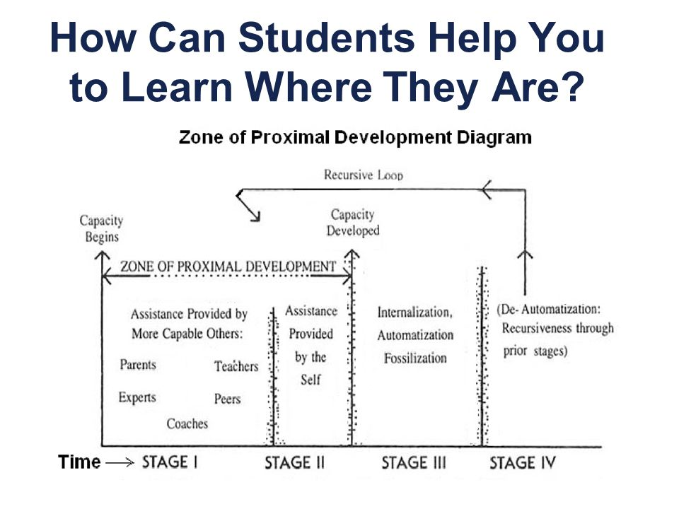 How Can Students Help You to Learn Where They Are