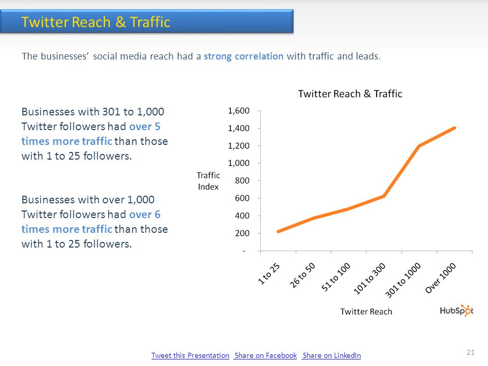 Tweet this PresentationTweet this Presentation Share on Facebook Share on LinkedIn Share on Facebook Share on LinkedIn 21 Twitter Reach & Traffic Businesses with 301 to 1,000 Twitter followers had over 5 times more traffic than those with 1 to 25 followers.